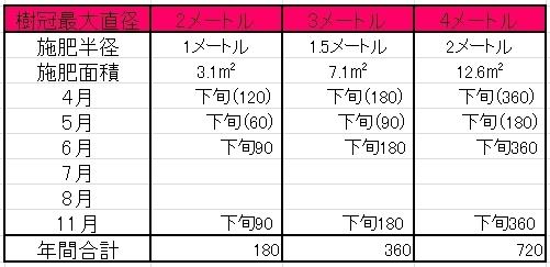 ume-hiryou1.JPG